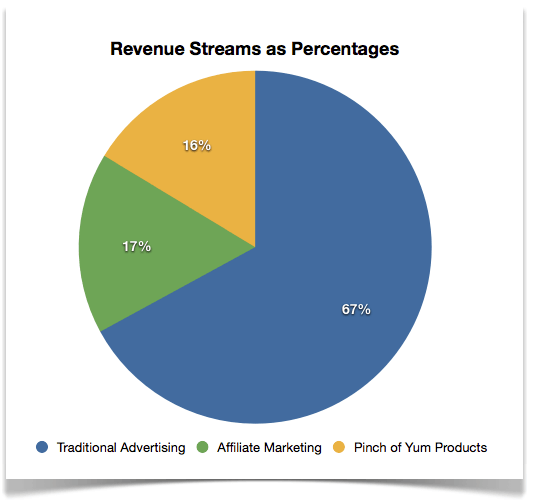 Revenue Streams as Percentages