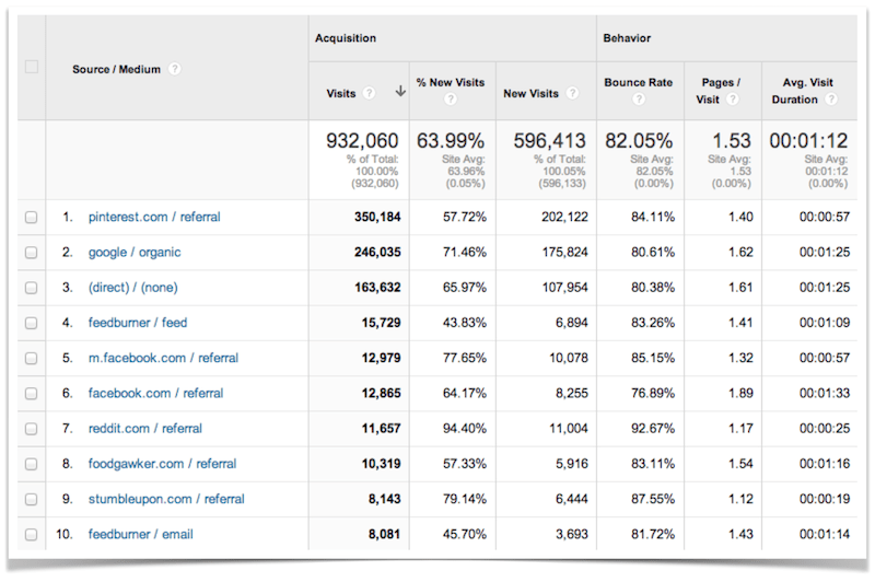Google Analytics Top Ten Traffic Sources