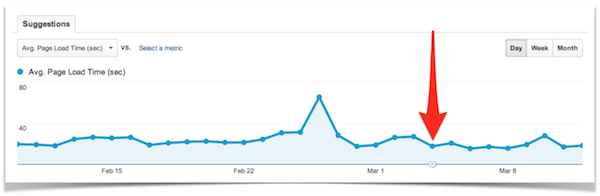 Site Speed in Google Analytics.