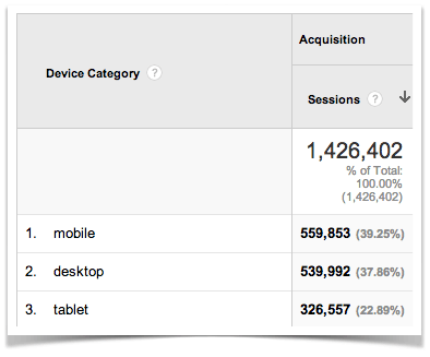 Google Analytics Mobile vs Desktop April