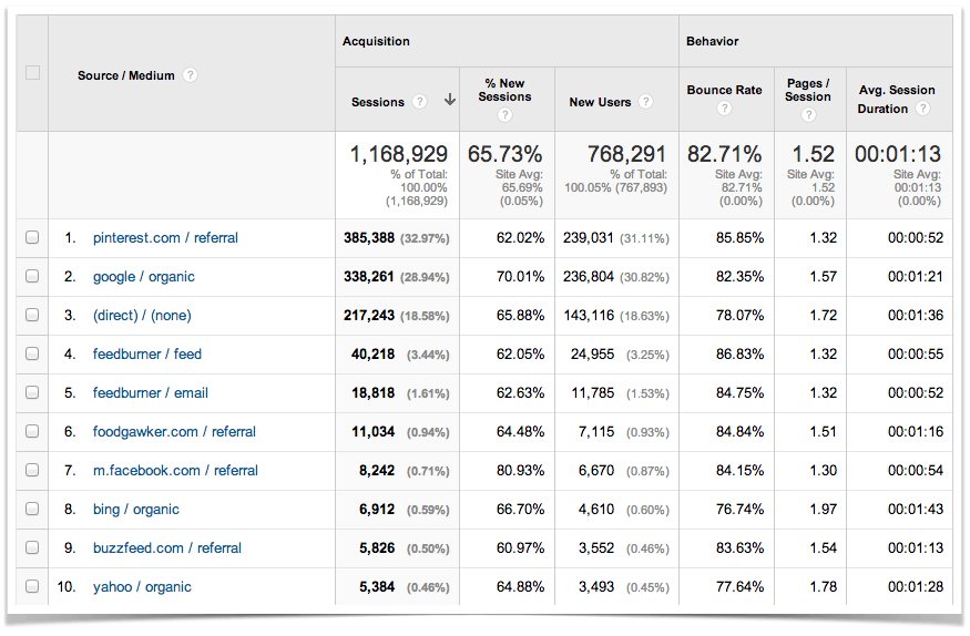 Top Ten Blog Traffic Sources for the month of May