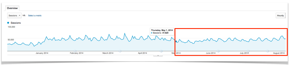 Google Analytics Summer Slump.
