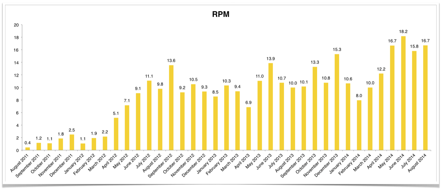Blog Income RPM Over Three Years.