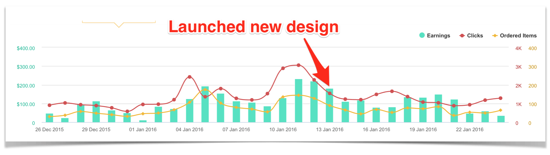 Amazon Earnings after Launching New Design
