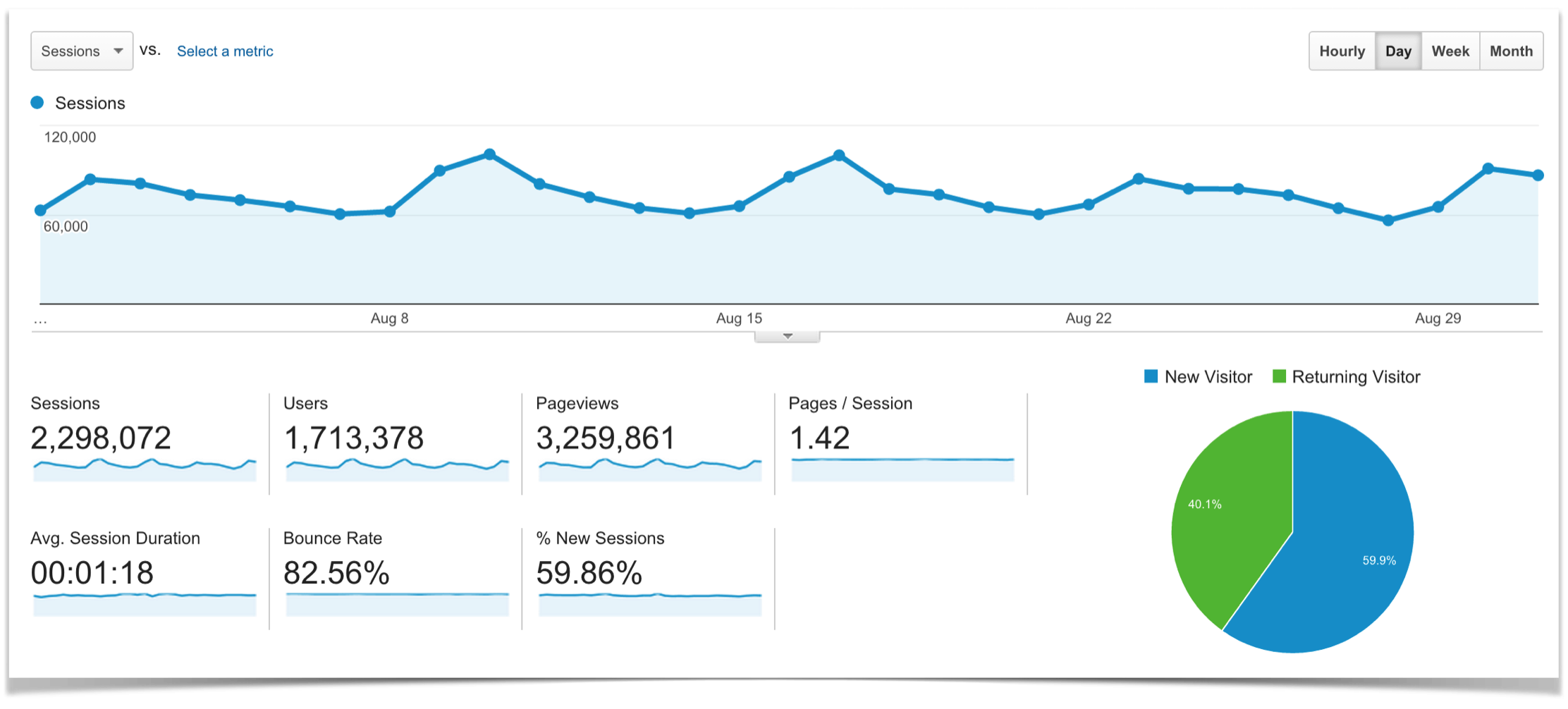 Google Analytics Traffic Overview for August.