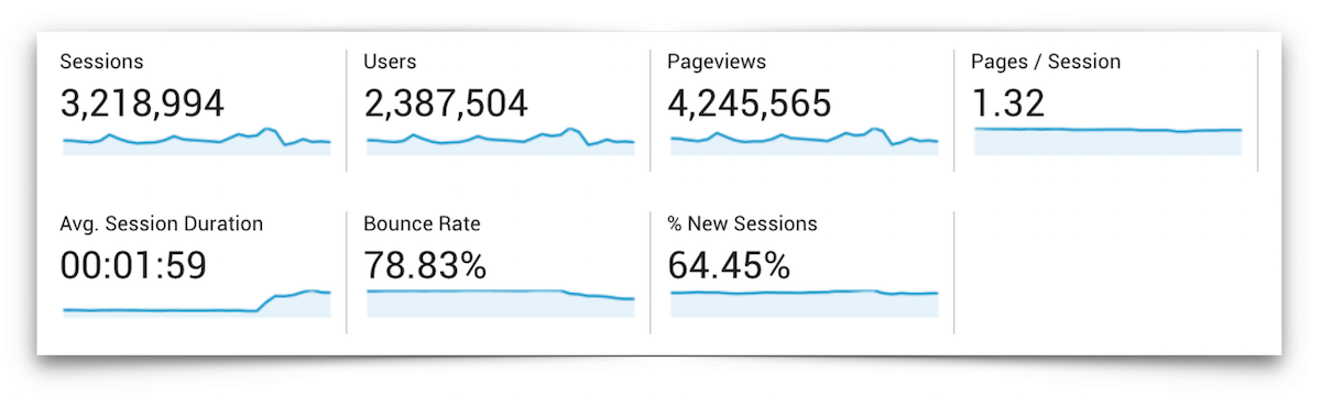Traffic Overview - November 2016