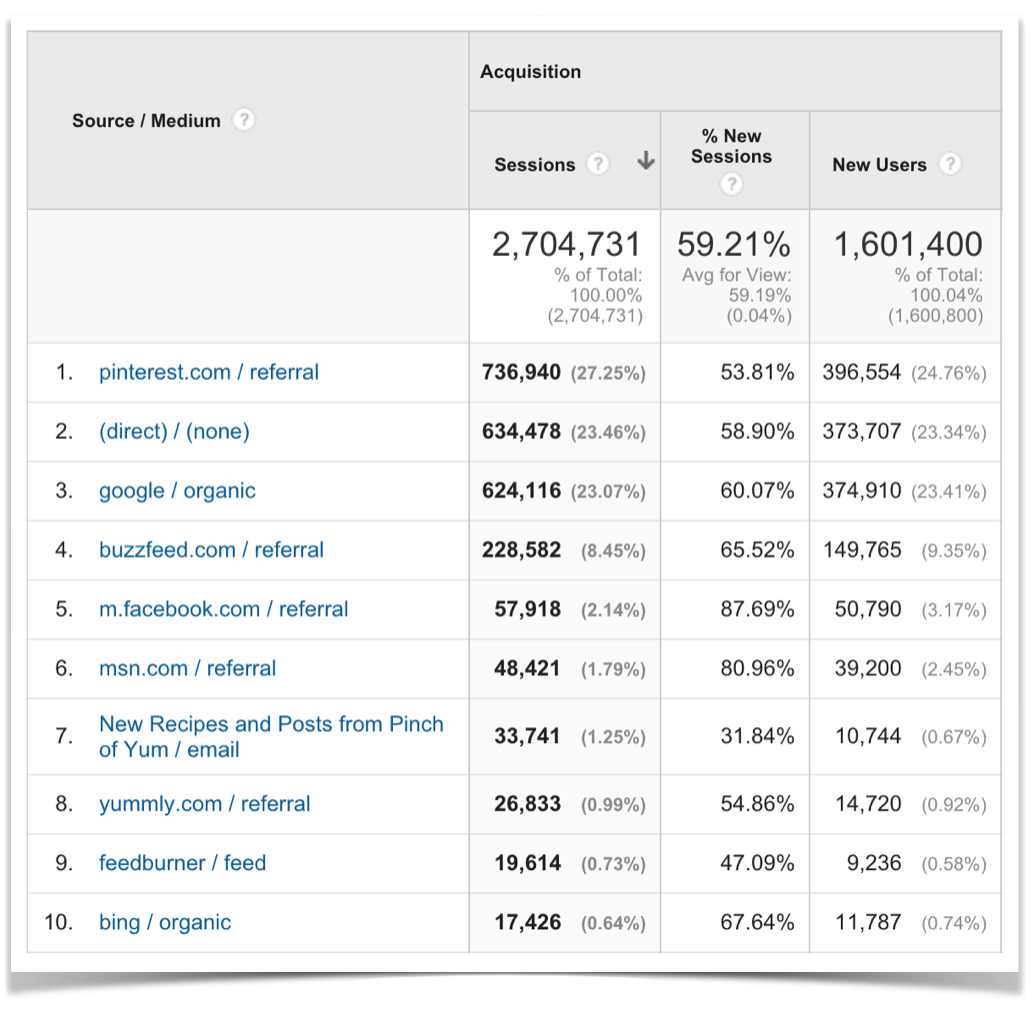 Blog Traffic Sources.