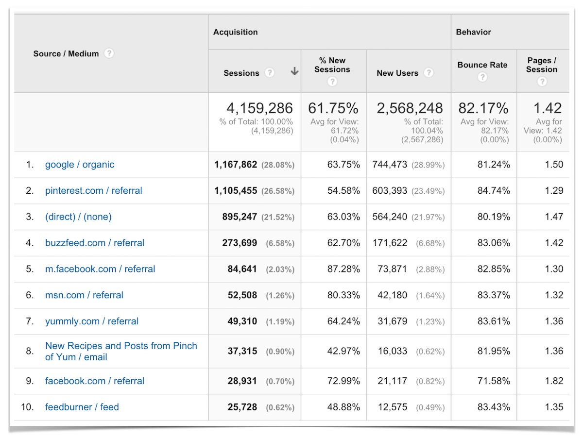 Top Ten Traffic Sources January 2016